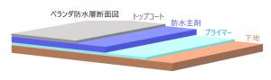 ベランダ防水層の断面図