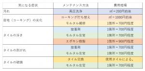 タイルの費用の表
